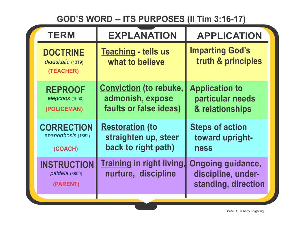 Purpose Driven Life - bibletract.org